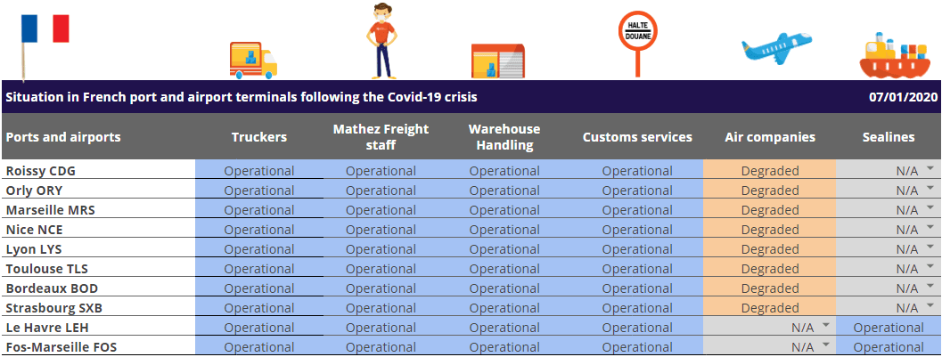 Cargo shipping capacity update in French port and airport terminals following the Covid-19 crisis