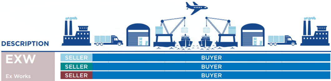Incoterms Ex Works