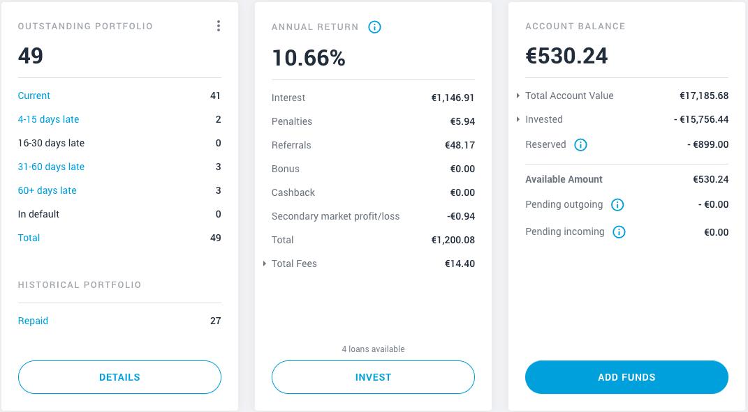 My EstateGuru Dashboard in February 2021