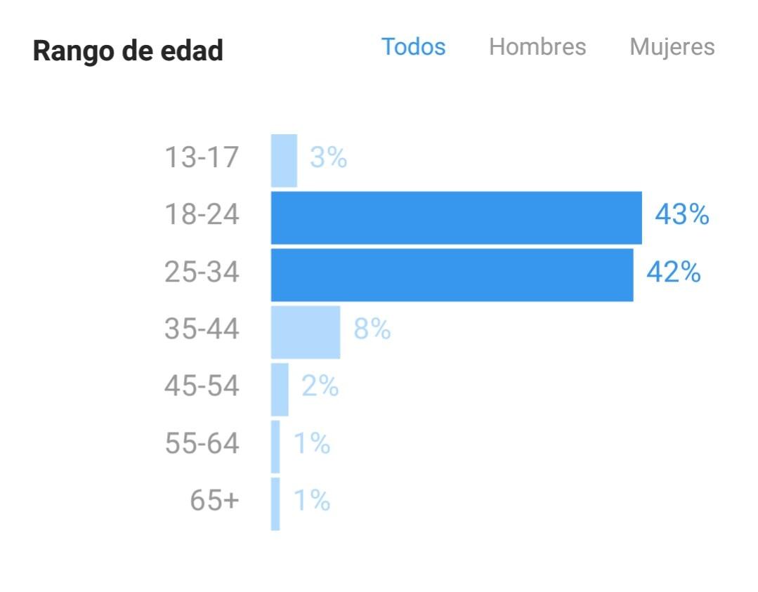 Estadística sobre rango de edades