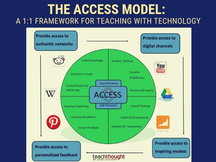 The Access Model: A 1:1 Framework For Teaching With Technology