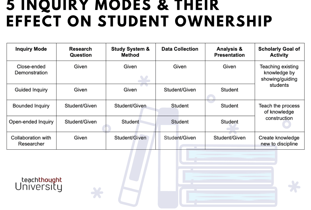 5 Inquiry Modes And Their Effect On Student Ownership