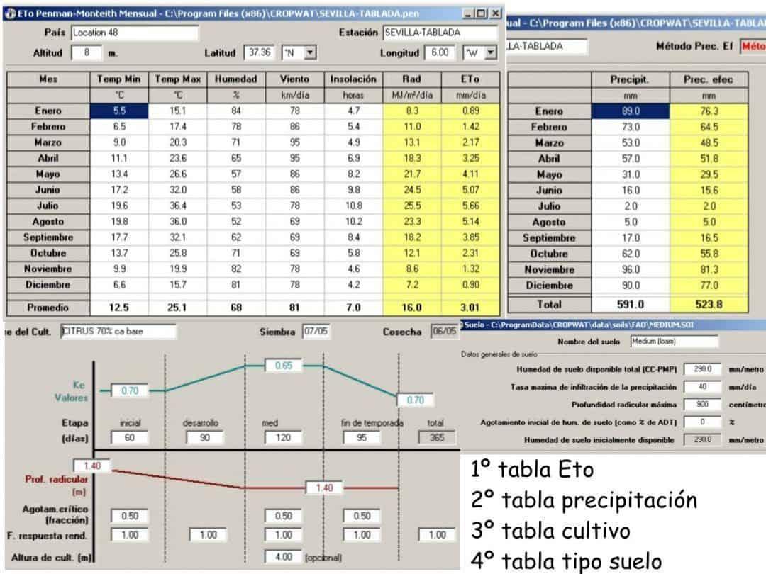 tablas de calculo del cropwat