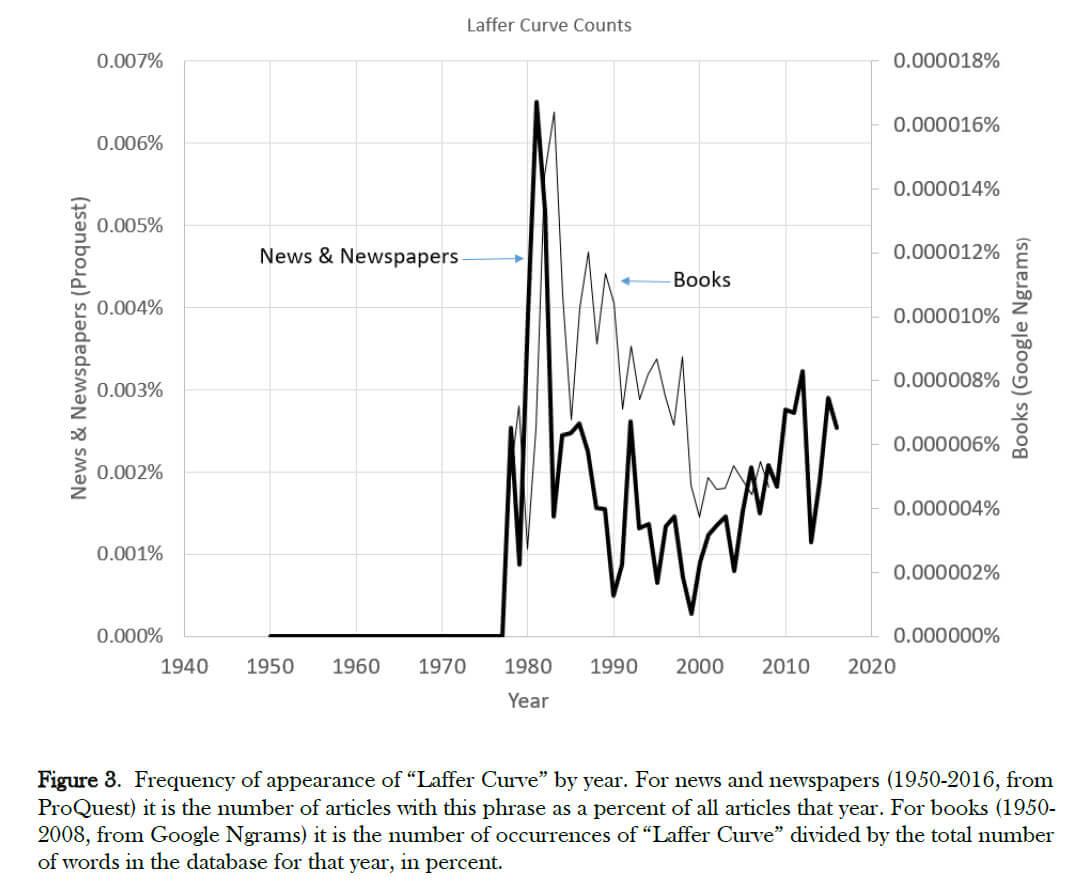 Narrativas economicas curva de Laffer