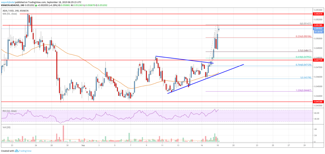 Cardano price analysis: Are the bulls going to break above $0.0530? 2