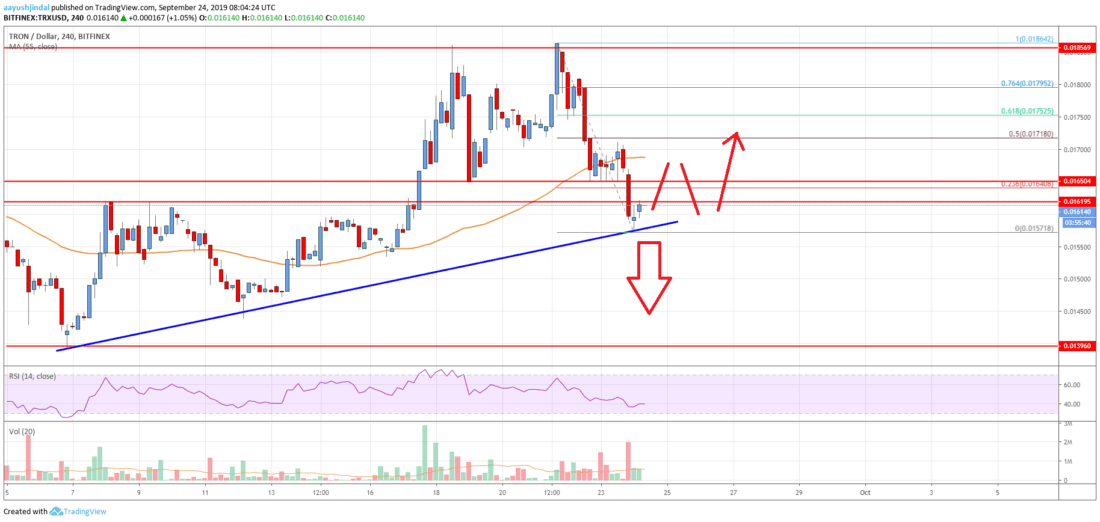 Tron price analysis: Bearish zone below the $0.0155 support mark 4