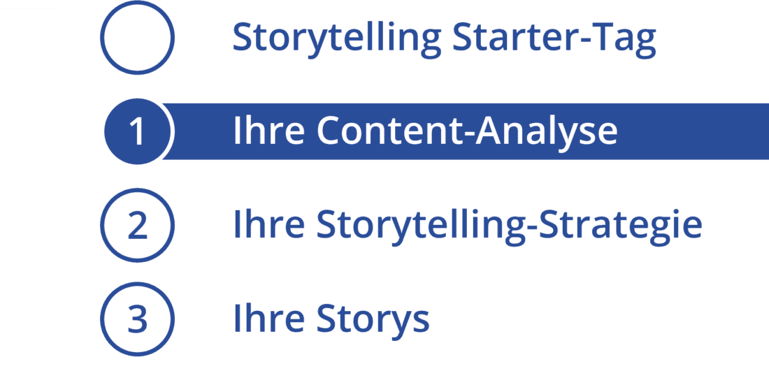 Storytelling Content-Analyse