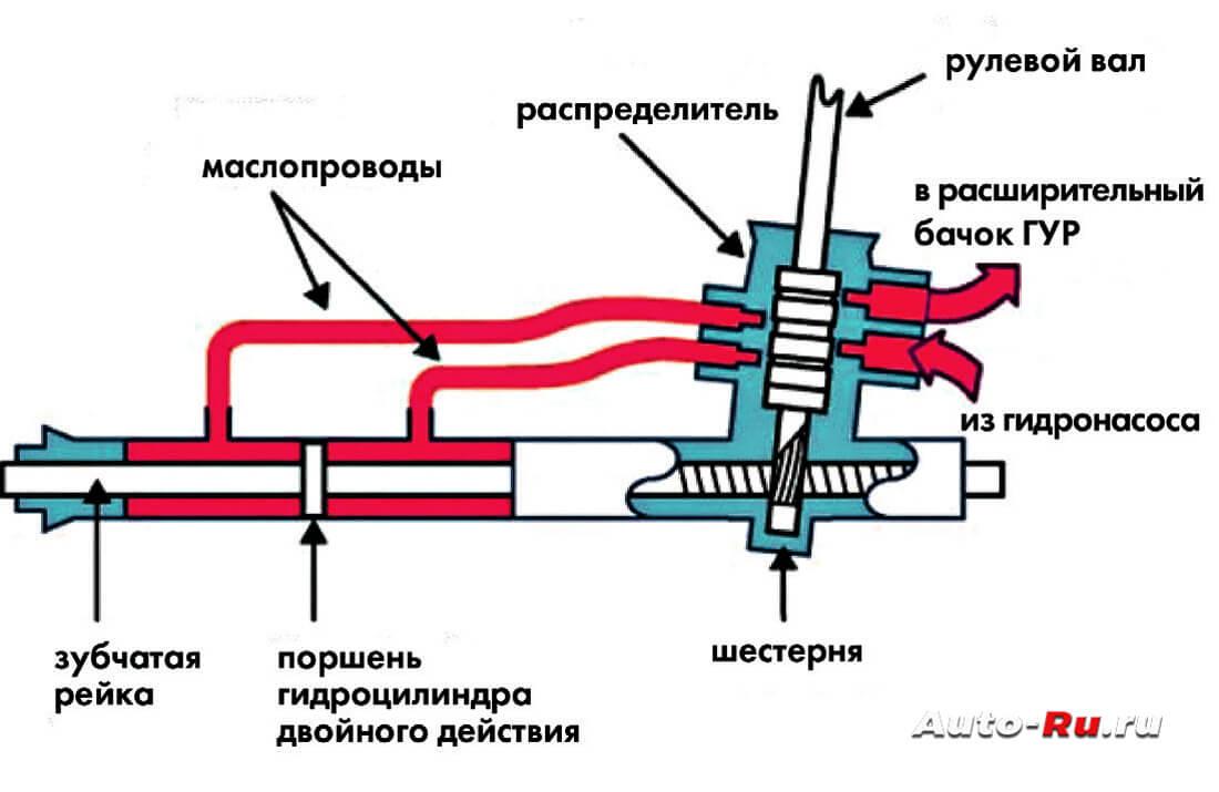 Схема работы рулевой рейки с гидроусилиттелем
