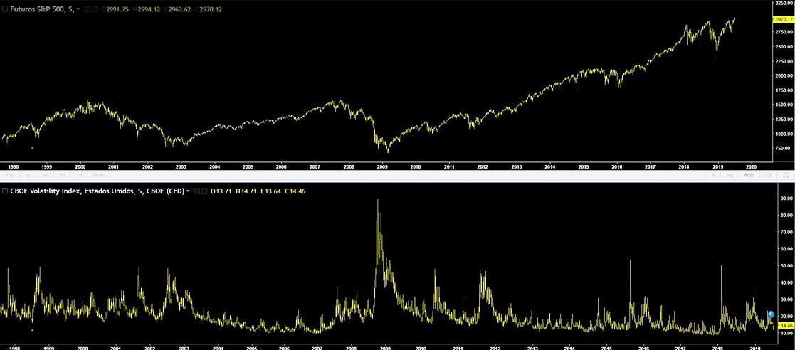 VIX-indice-volatilidad-5
