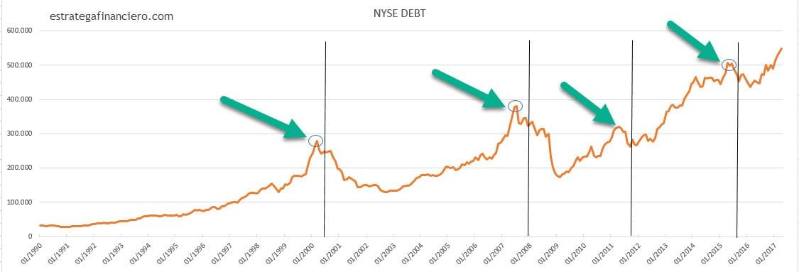 Compras apalancadas operadores en Bolsa de Nueva York (NYSE)