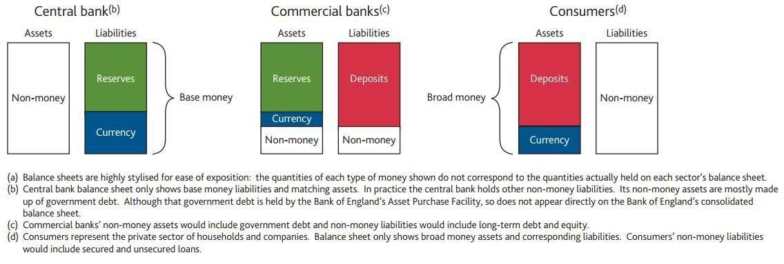 Tipos de dinero y composicion