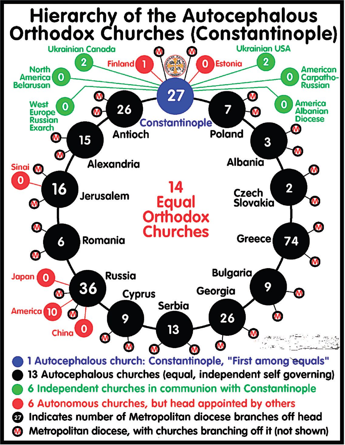 Orthodox Churches Graphic