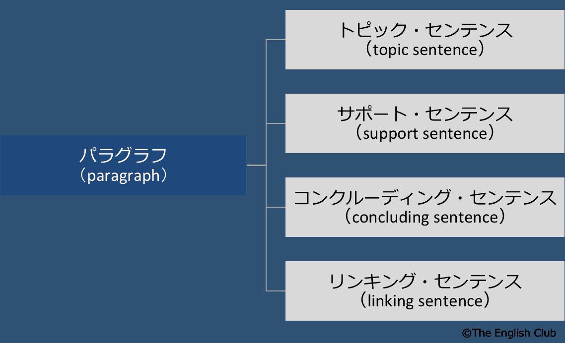 パラグラフの構造