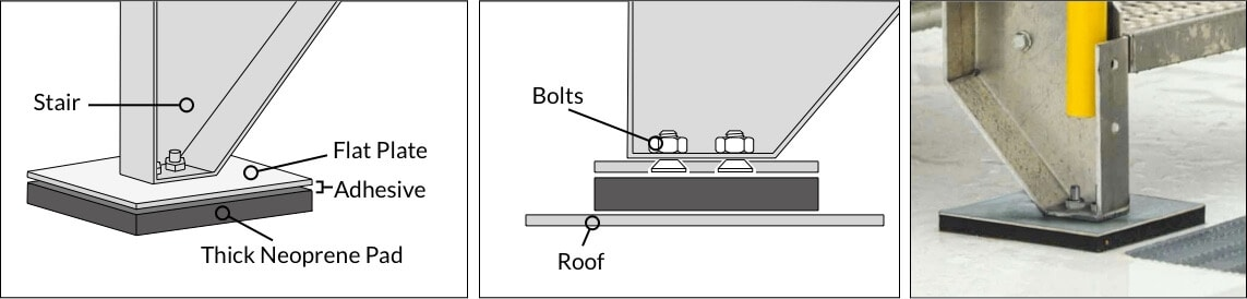 Non Penetrating Roof Mounted Stairs Illustrated