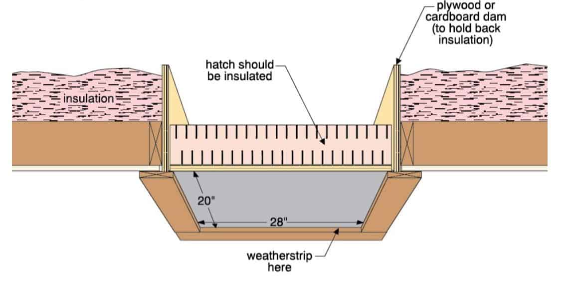 Insulate your attic hatch to save energy