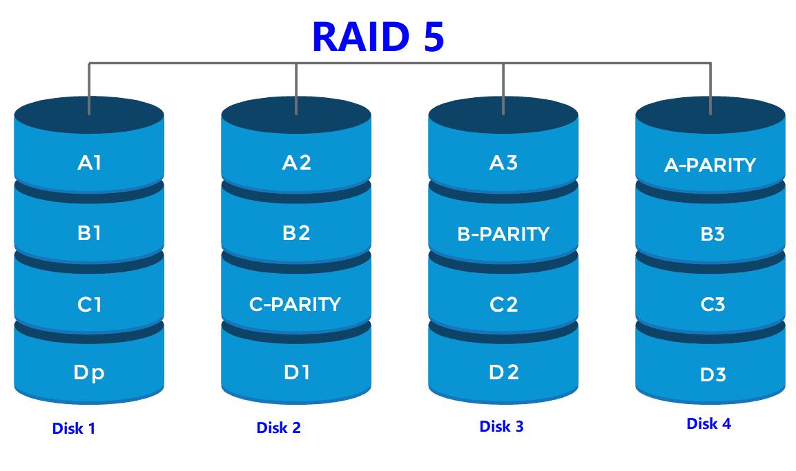 raid 5 example