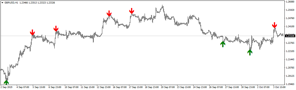 overbought oversold indicator screenshot on gbpusd