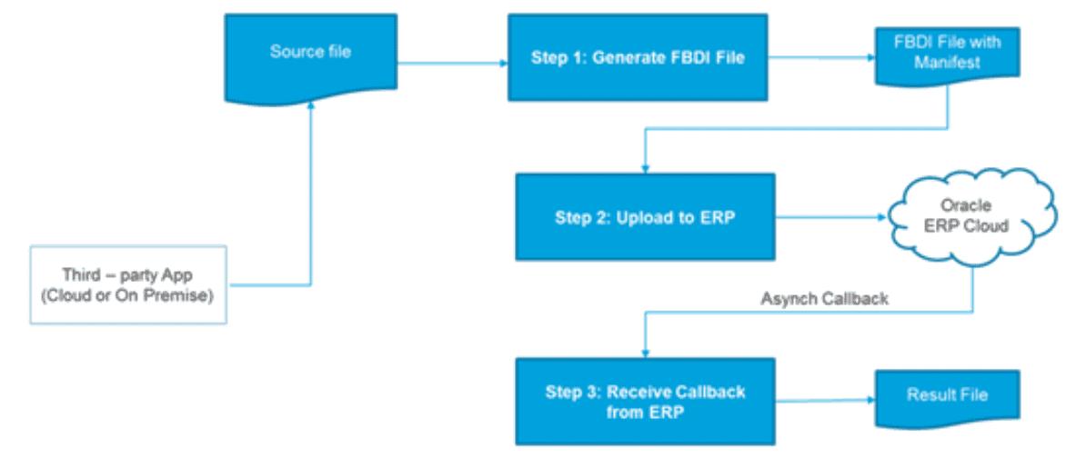 erp oracle cloud integration cloud service enterprise resource planing instance