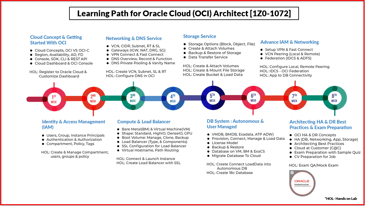 OCI Learning Path
