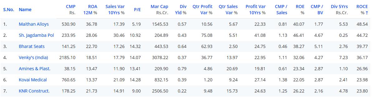 Best stocks to buy - Maithan Alloys