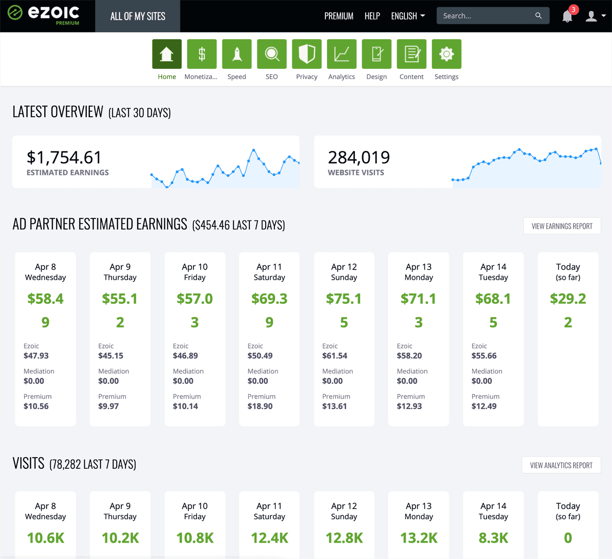 Ezoic dashboard overview