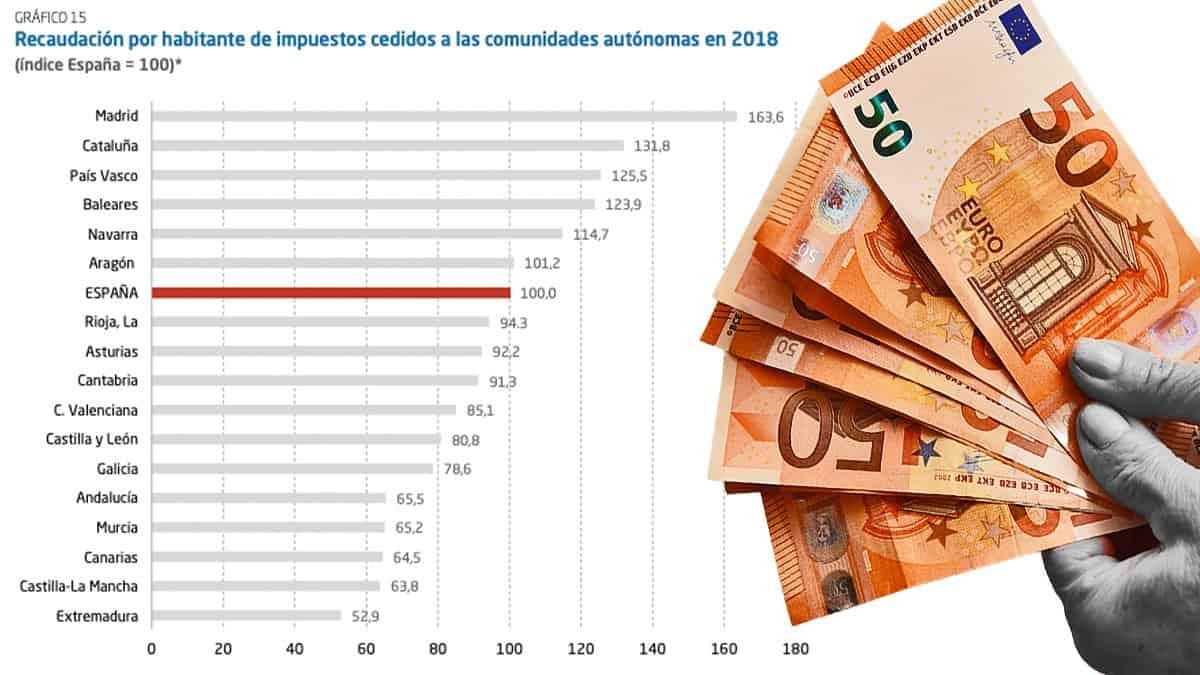 España - CCAA - Recaudación fiscal