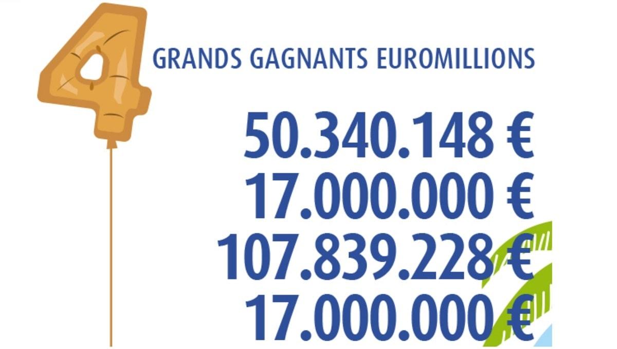 4 Gagnants belges à l'EuroMillions en 2018