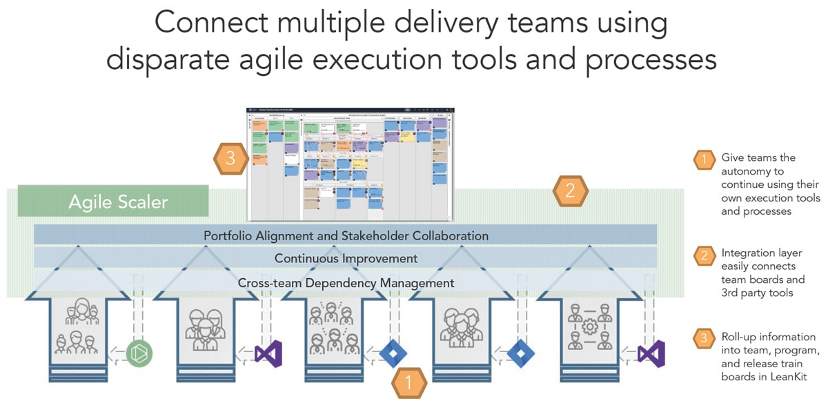 Agile Execution Tools