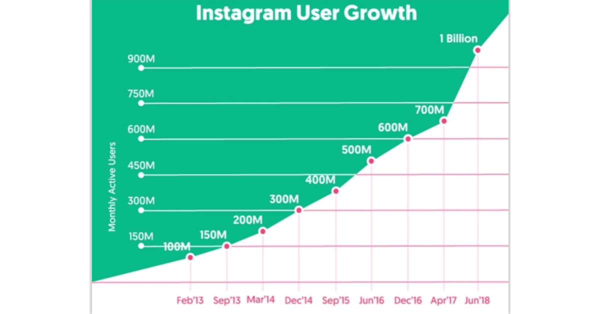 Influencer Marketing Hub - Make Money on Instagram