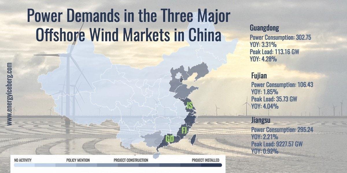 Map of China -  Power Demand for 3 key provinces: Guangdong Fujian and Jiangsu