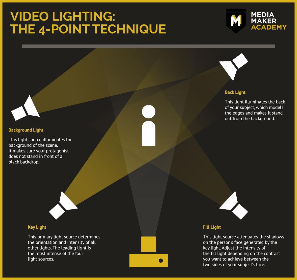 Video Lighting - 4-Point Technique