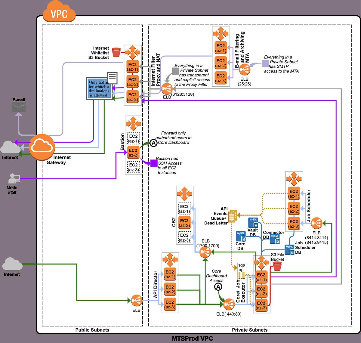 cloud arichitecture diagram