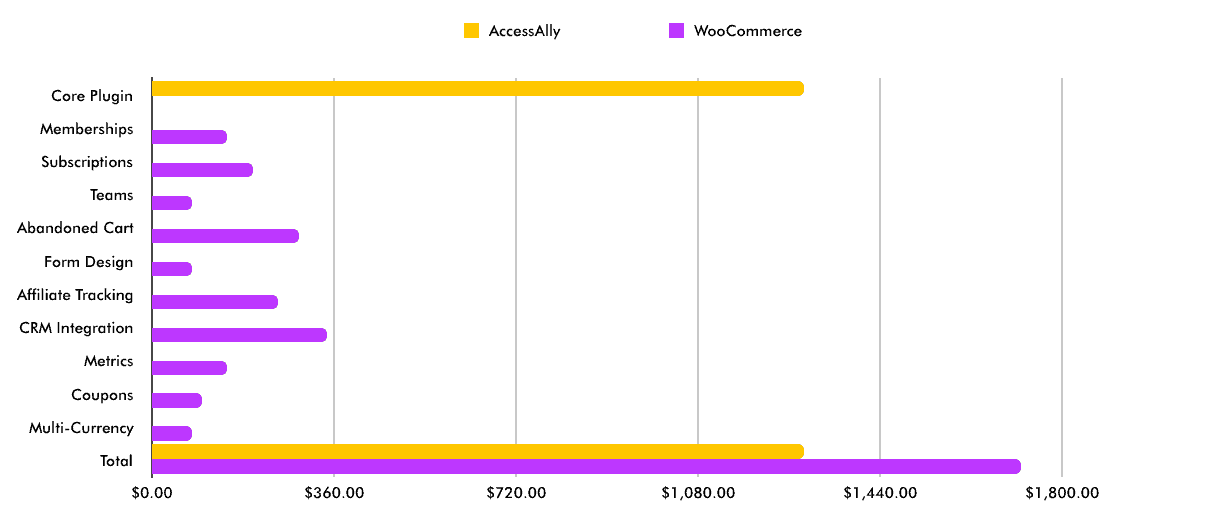 AccessAlly vs. WooCommerce pricing comparison chart