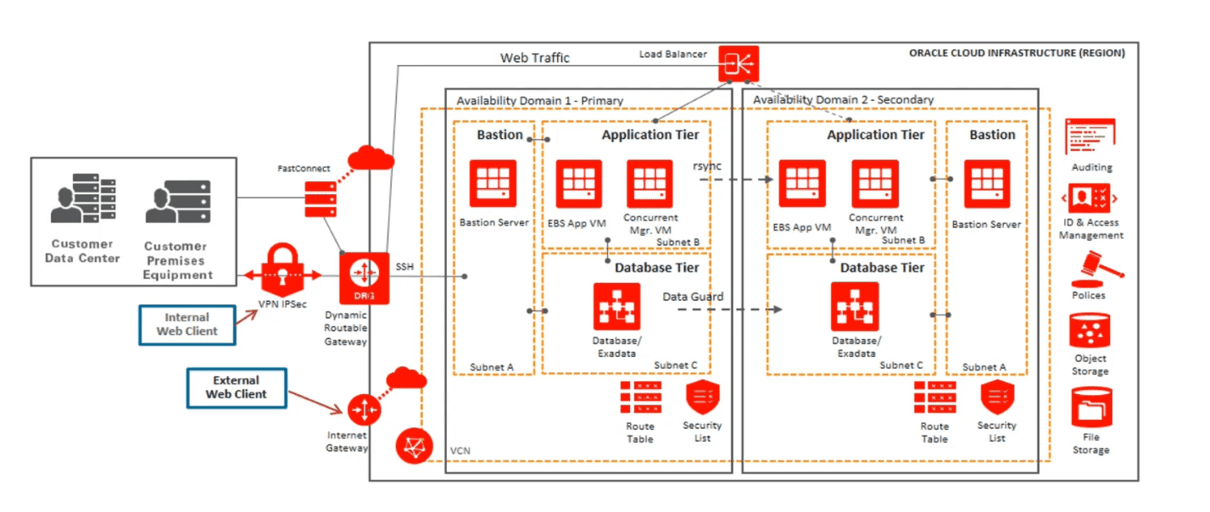 Oracle Cloud Infrastructure Region