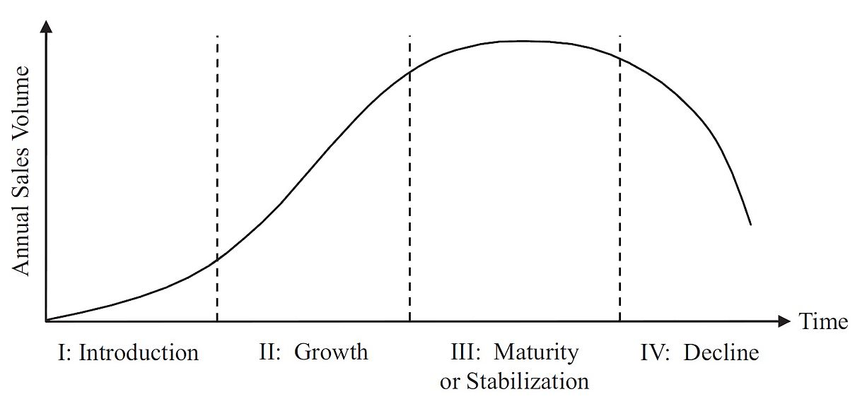 Product Lifecycle Graph