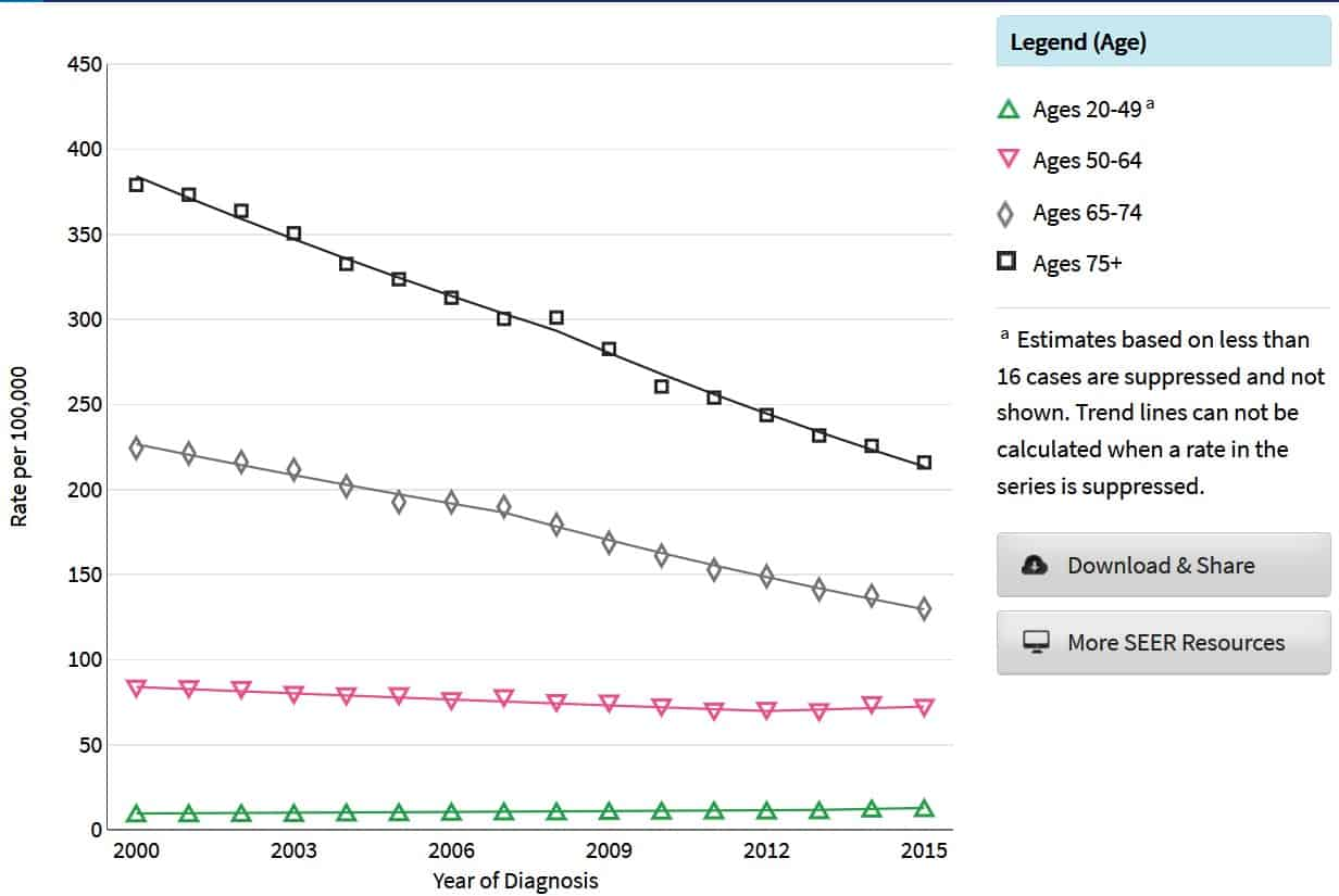 Seer Statistics for Colorectal Cancer by age group over time
