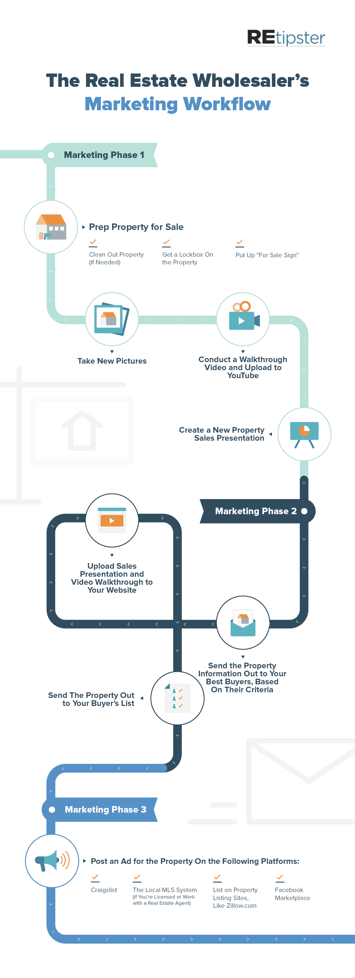 Real Estate Wholesalers Marketing Workflow