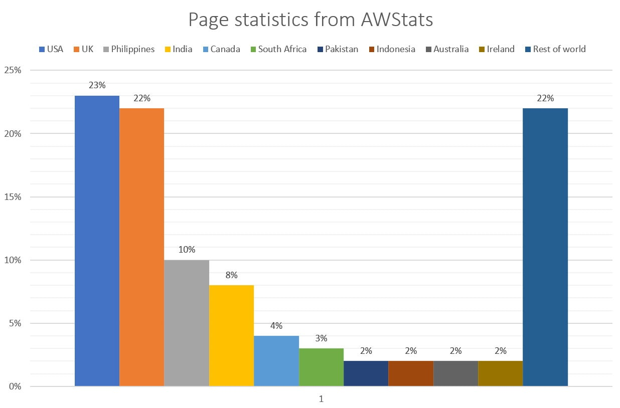 page statistics by country