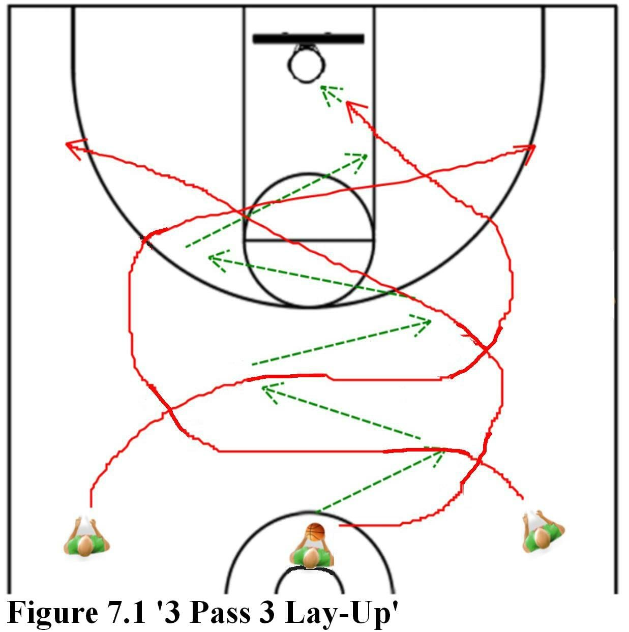 3 pass 3 lay up basketball drill