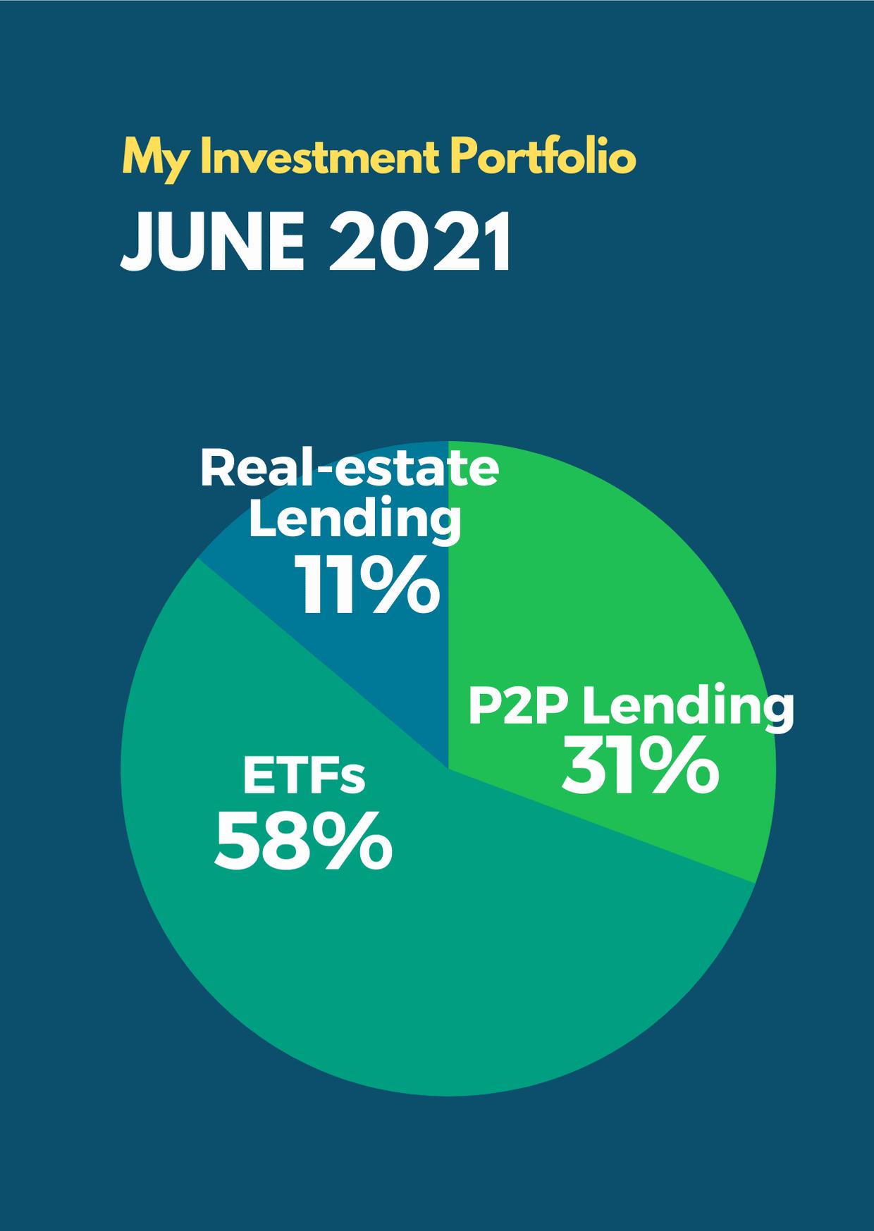June 2021 Passive Income Investment Portfolio