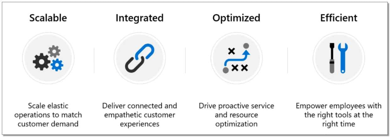 what is in the Dynamics 365 platform