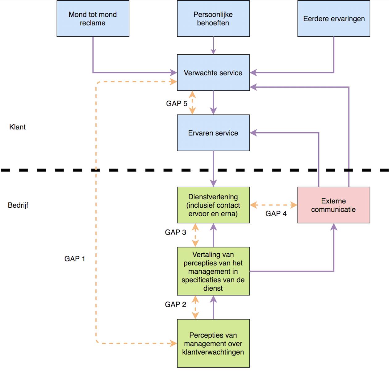 SERVQUAL model voor het meten van kwaliteit van diensten