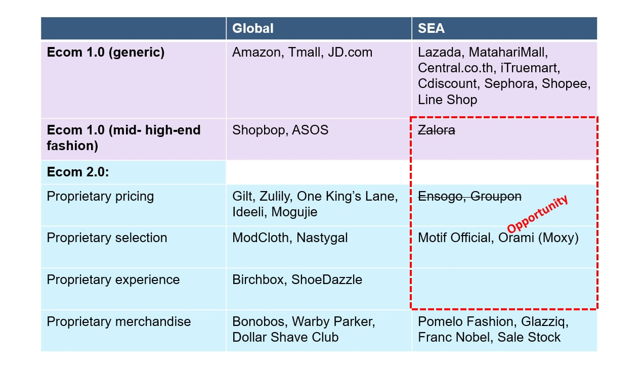 The Evolution of Ecommerce Business Models in Southeast Asia