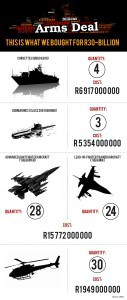 Arms deal infographic
