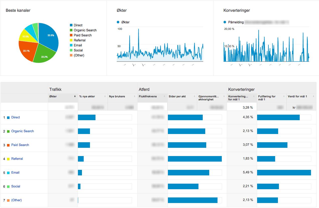 Analytics-Trafikkilde-konverteringsrate