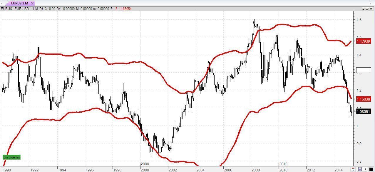 Límites euro contra dolar divisa
