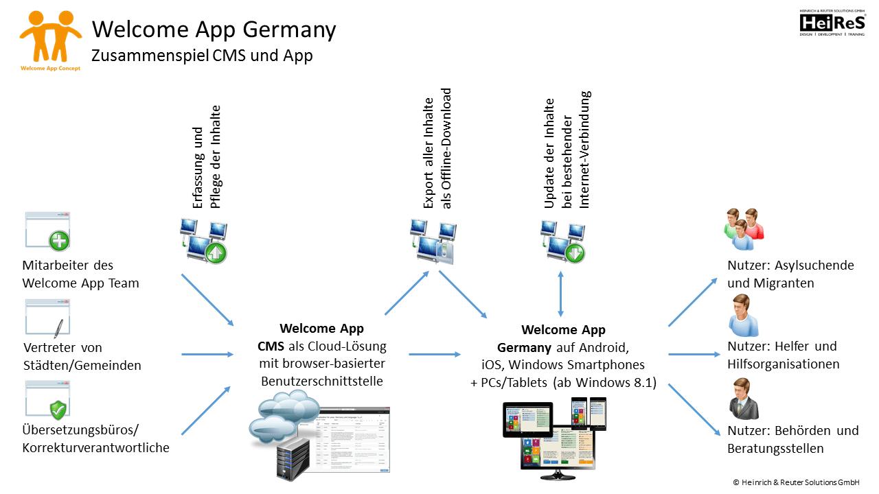 Welcome_App_Germany__Zusammenspiel_CMS_und_App