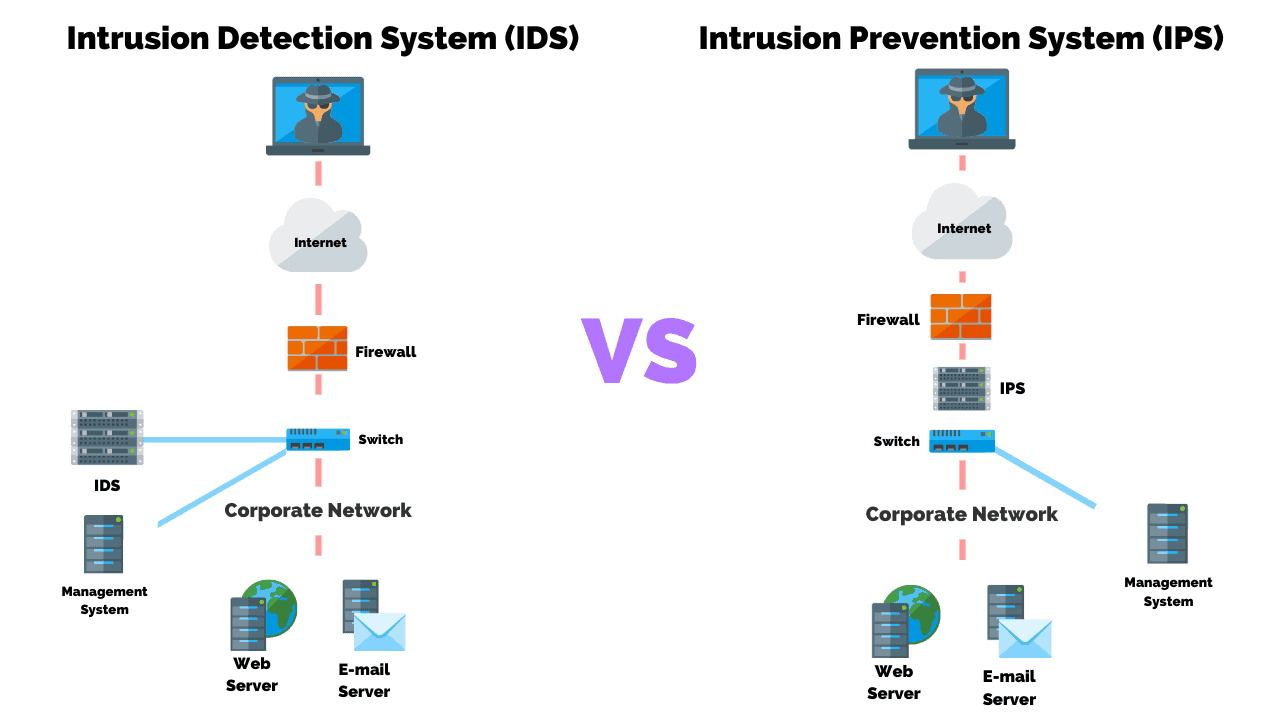 Protect your network with IDS / IPS systems 2020