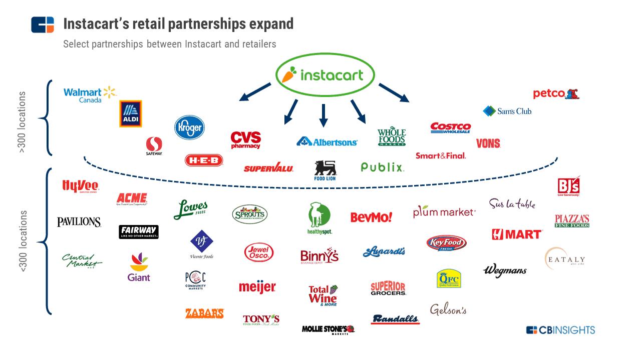 instacart partners
