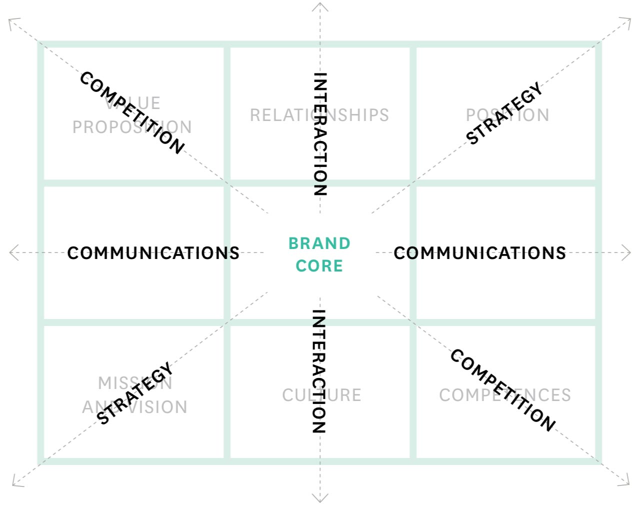 corporate brand identity matrix kloppend maken